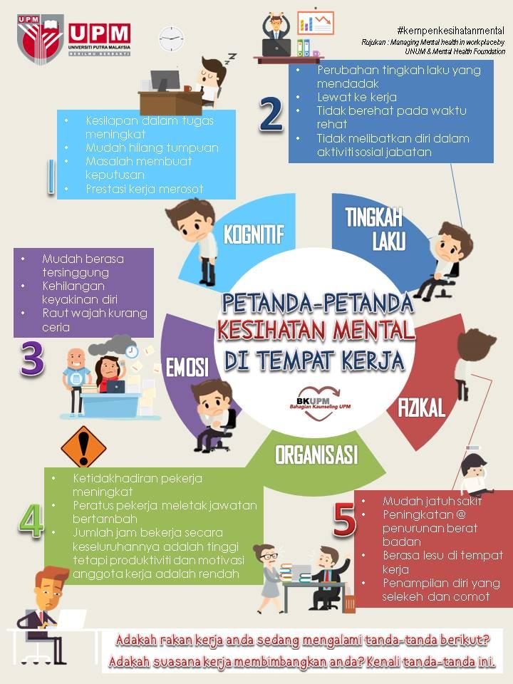 Petanda Petanda Isu Kesihatan Mental Di Tempat Kerja Bahagian Kaunseling Upm